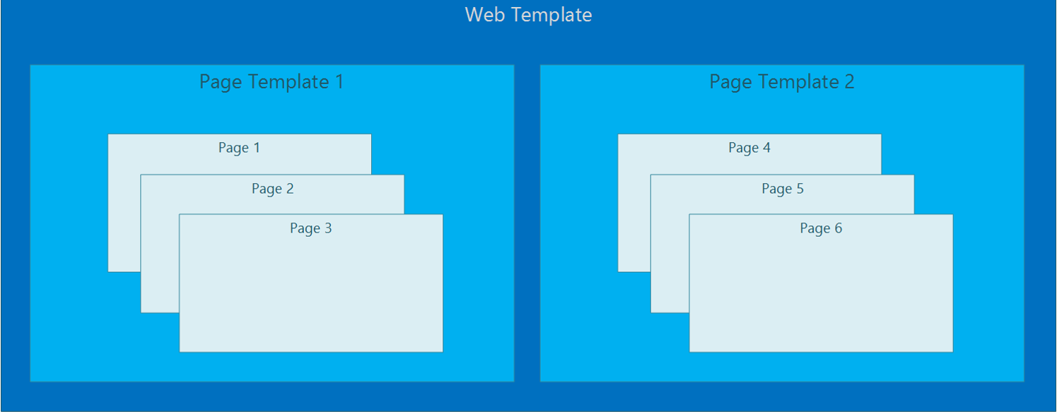 Dynamics 365 Portals Page Structure