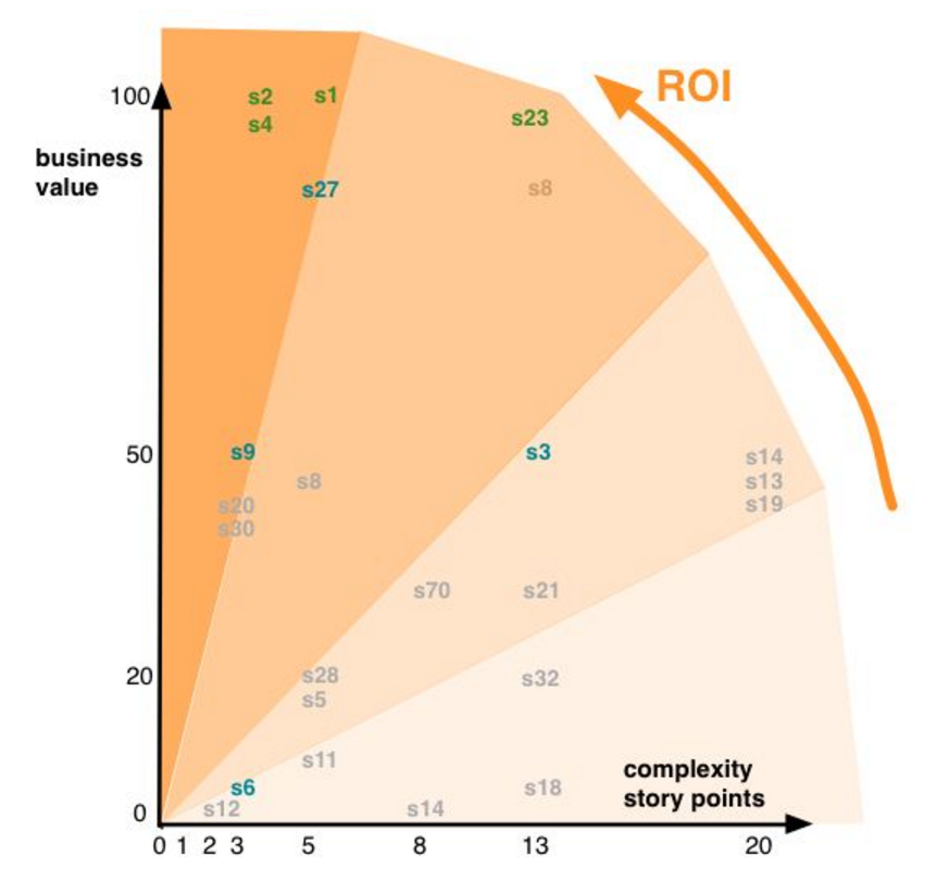 ROI of Agile Planning