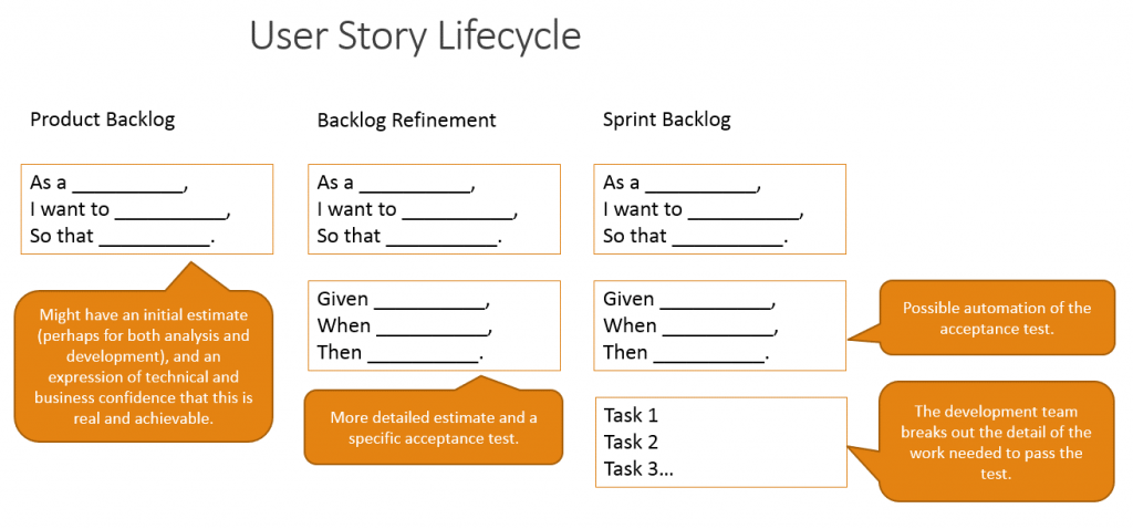User Story Life Cycle